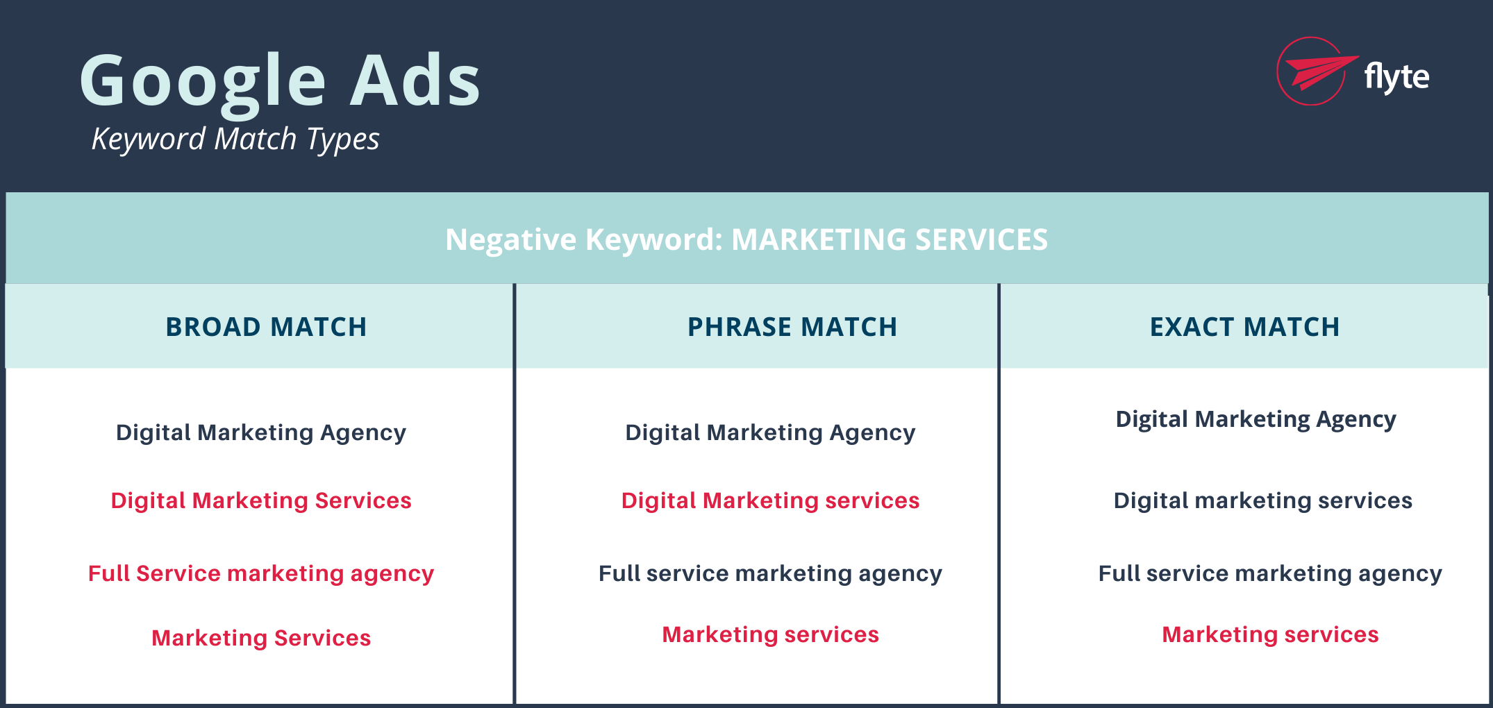 Examples of Keywords to Use for Negative Keywords in Google Ads