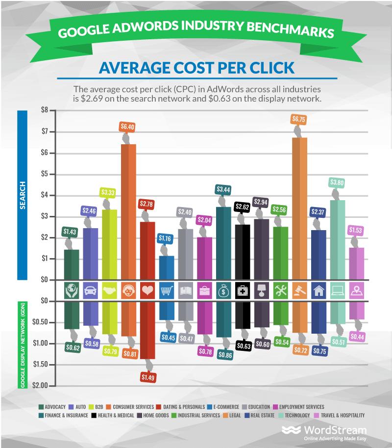 Avg. Cost per Click Infographic