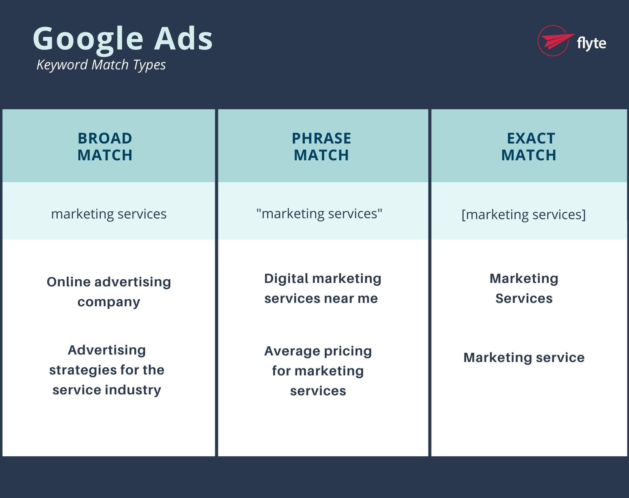 Google Ads Keyword Match Type Infographic